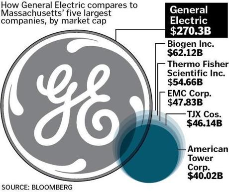 the state package could be valued as high as 120 million and could include a variety of benefits such as grants tax incentives - General Electric